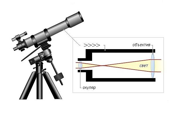 Какой телескоп лучше рефрактор или рефлектор